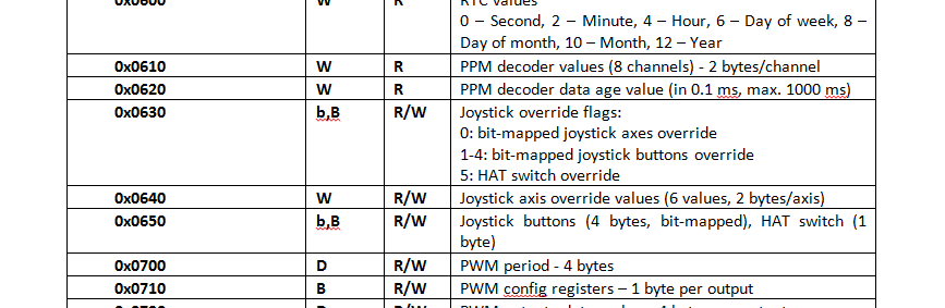 PoIL: PPM and joystick registers