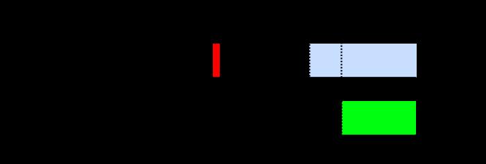Digital filter for inputs