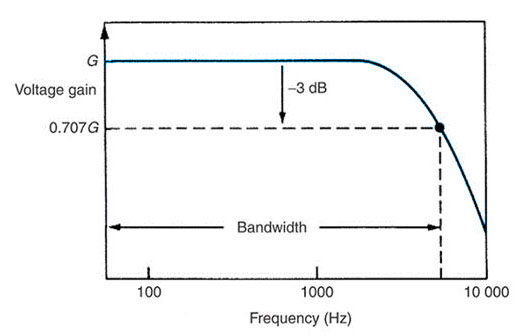 usb oscilloscope badwidth