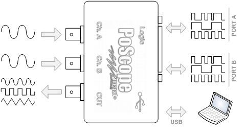 USB oscilloscope performance properties