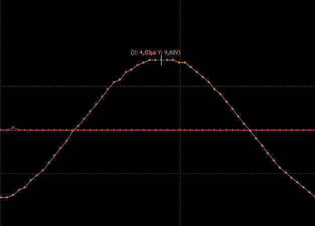Points of sampled signal