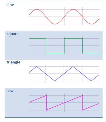 Available waveforms - signals
