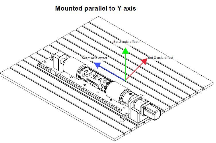 Workpiece and rotary axis setup