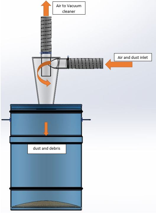 How does a cyclone dust collector work